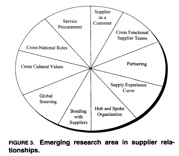 Supplier Relationships Fig 3