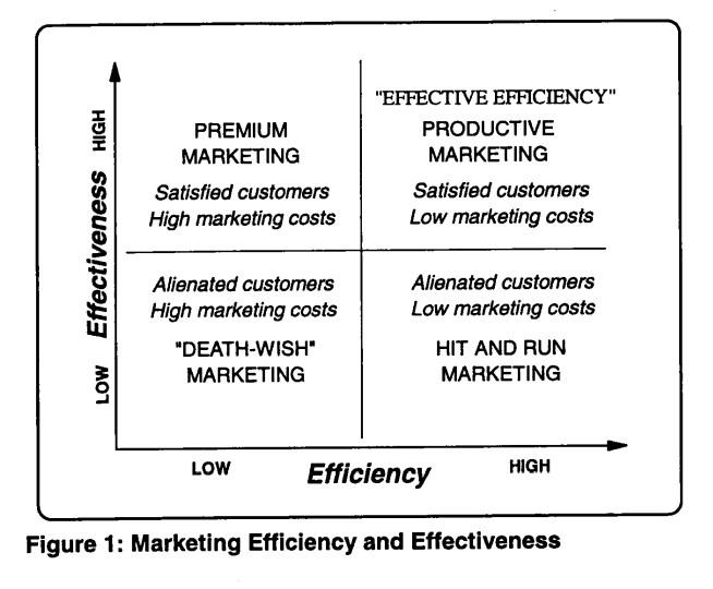 Marketing Productivity Fig 1