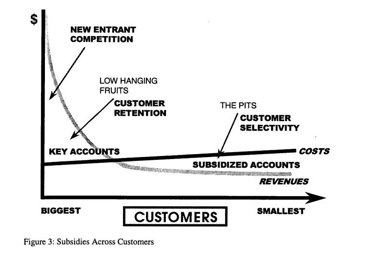 Marketing Productivity Fig 3