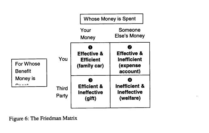 Marketing Productivity Fig 6