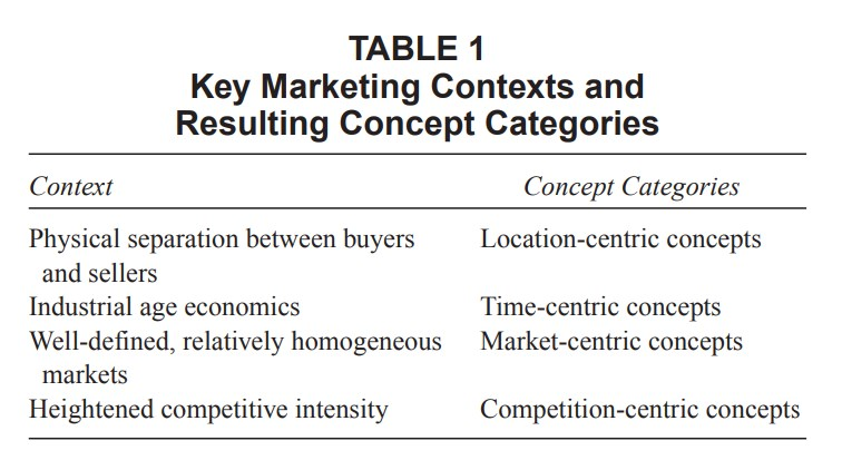 Revisiting Marketings Lawlike Generalizations Table 1