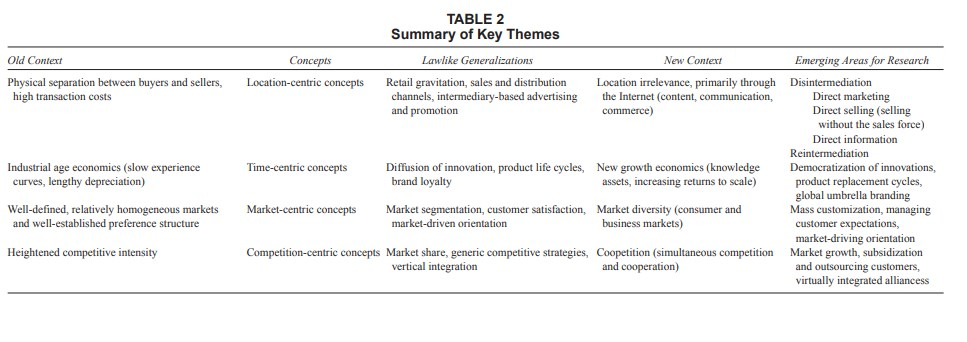 Revisiting Marketings Lawlike Generalizations Table 2