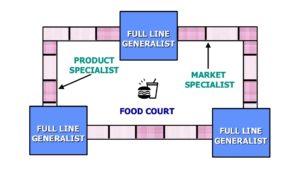 Figure 2 The Shopping Mall Analogy
