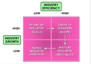 Figure 3 How Markets Evolve
