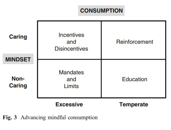 Mindful Consumption Fig 3