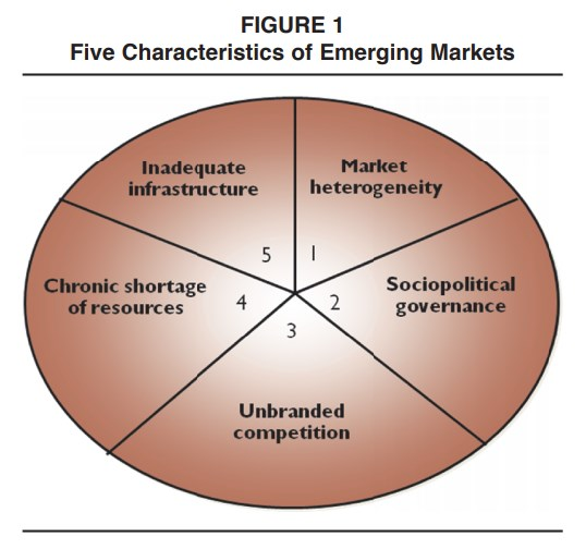 Impact Of Emerging Markets On Marketing Rethinking Existing Perspectives And Practices Fig1