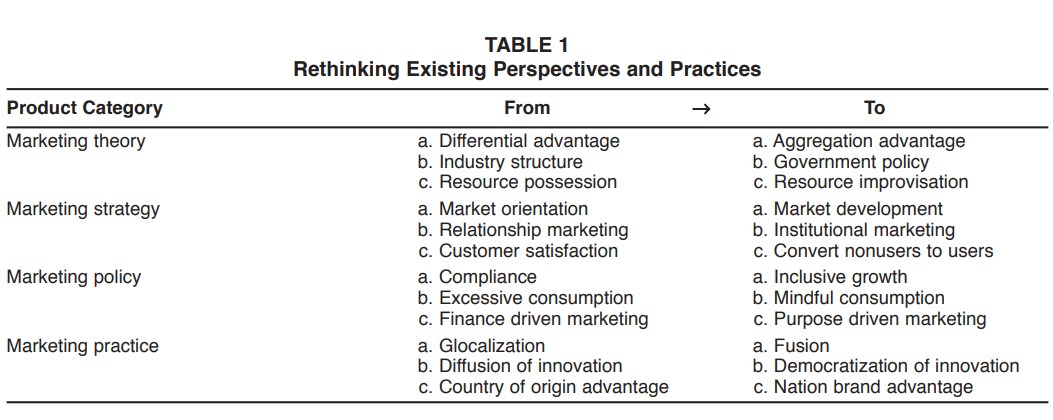 Impact Of Emerging Markets On Marketing Rethinking Existing Perspectives And Practices Table 1