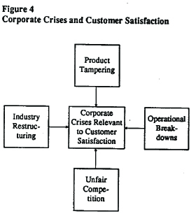 Competitive Advantages through Customer Satisfaction