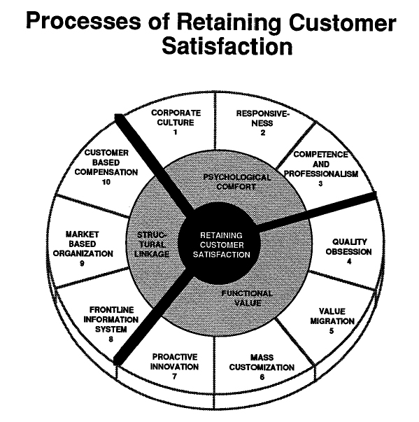 models and theories of customer satisfaction An overview of customer satisfaction models hom, willard this document is a report on how california community colleges can incorporate customer satisfaction models and theories from business to better serve students.