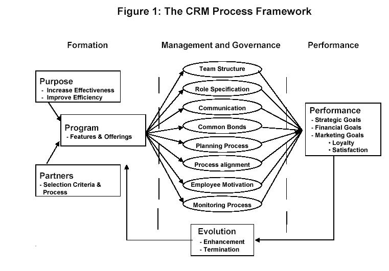 customer relationship management  emerging practice