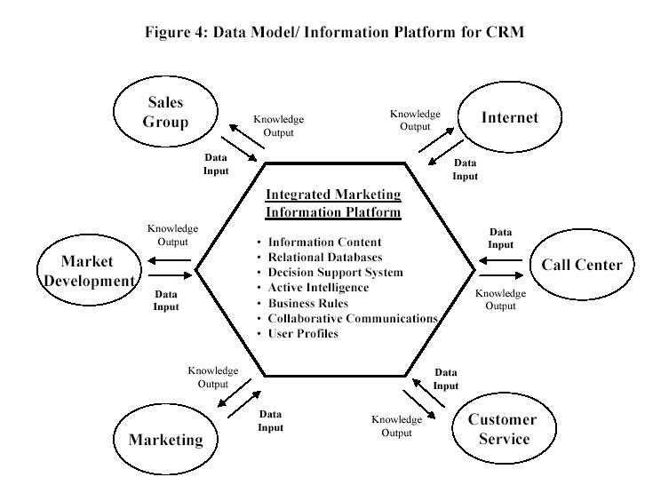 crm concepts and theories Key concepts: tools and resources: what is service management service management is a customer-focused approach to delivering information technology.