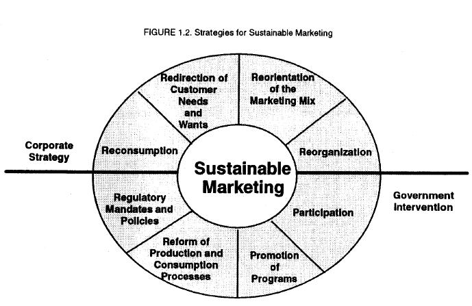 marketing sustainable operation and development How place branding and marketing can support sustainability of cities, regions,   in theory it should be a fundamental strategic and operational.