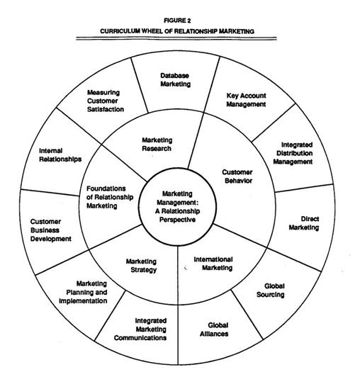Developing a Curriculum to Enhance Teaching of Relationship