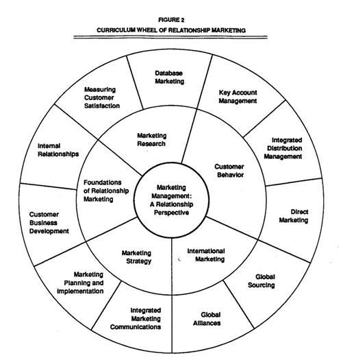 development of relationship marketing