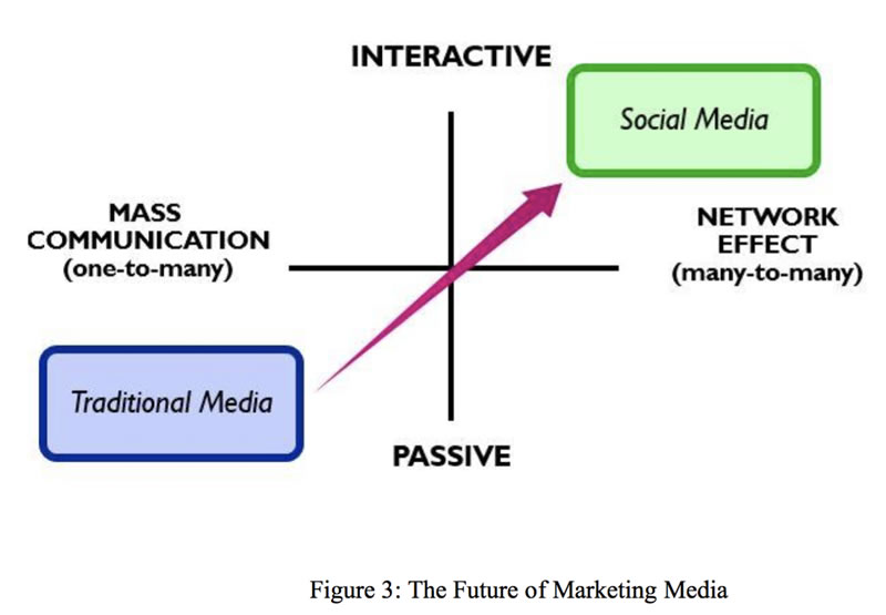 Future Marketing Media