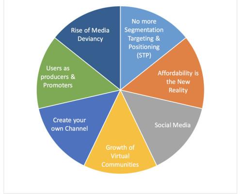 Impact Social Media Marketing