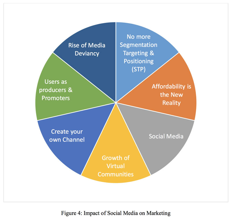 Impact Social Media Marketing