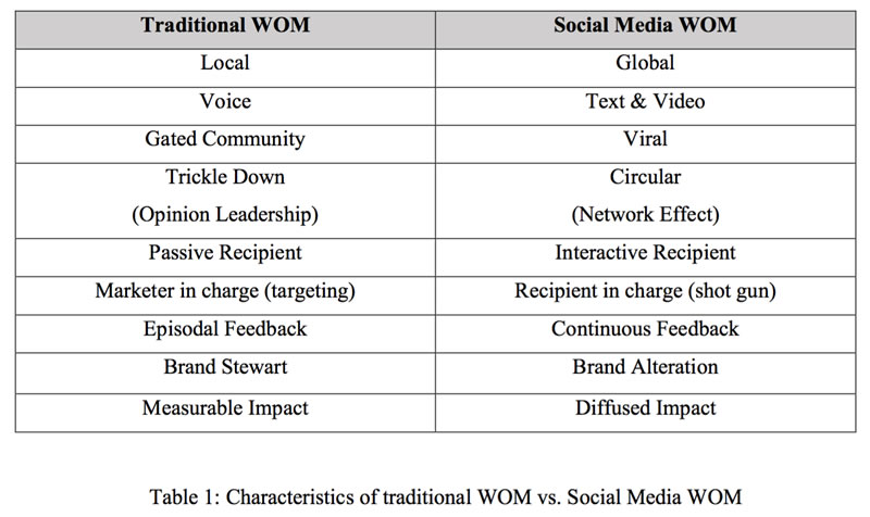 Traditional Social Media